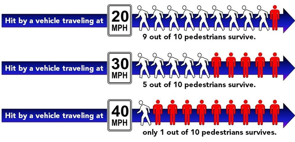 Speed v. Pedestrian Fatalities