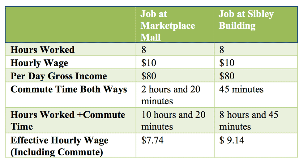 Effective Hourly Wage - Downtown Rochester Compared to Suburban Mall